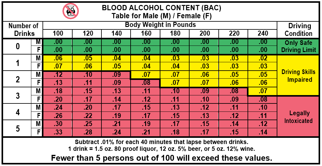 blood alcohol content BAC number of drinks vs. body weight
